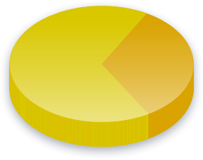 Dual Citizenship Poll Results