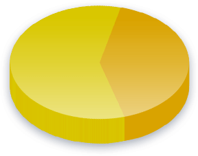 Drug Policy Poll Results for Income (K-0K) voters