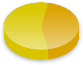 Criminal Voting Rights Poll Results for Income (K-K) voters