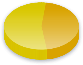 Question 2 Poll Results for Race (White) voters