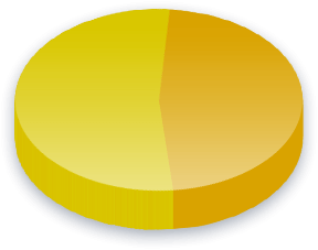 Harris County M.U.D. 416 - Proposition 1 Poll Results for Race (Pacific Islander) voters