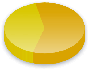 Eminent Domain Poll Results for Race (Pacific Islander) voters